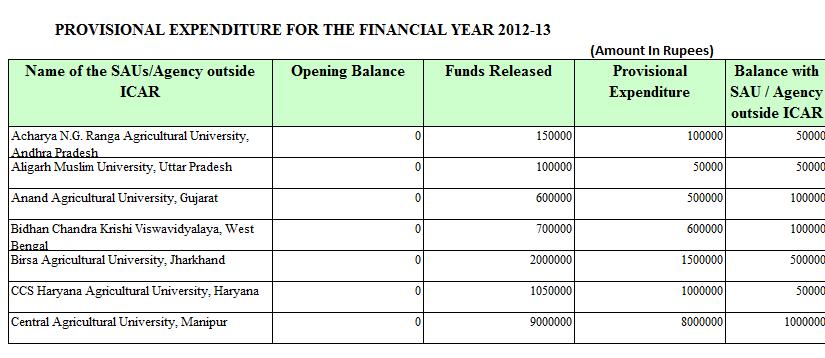 Provisional Expenditure