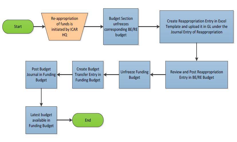 Process Overview Description