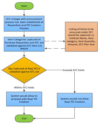 Process overview diagram